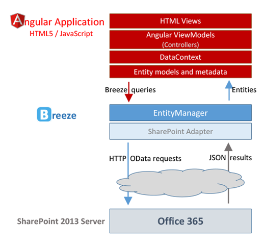 breezejs-sharepoint-architecture