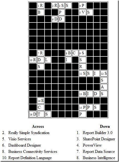 Business Intelligence – Crossword Puzzle   @SPJeff